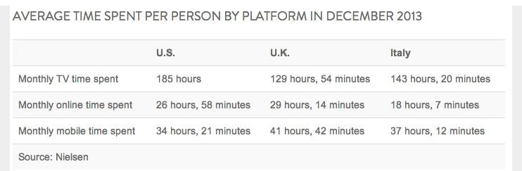mobile usage december 2013